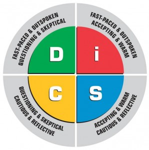 Everything DiSC Circular Model