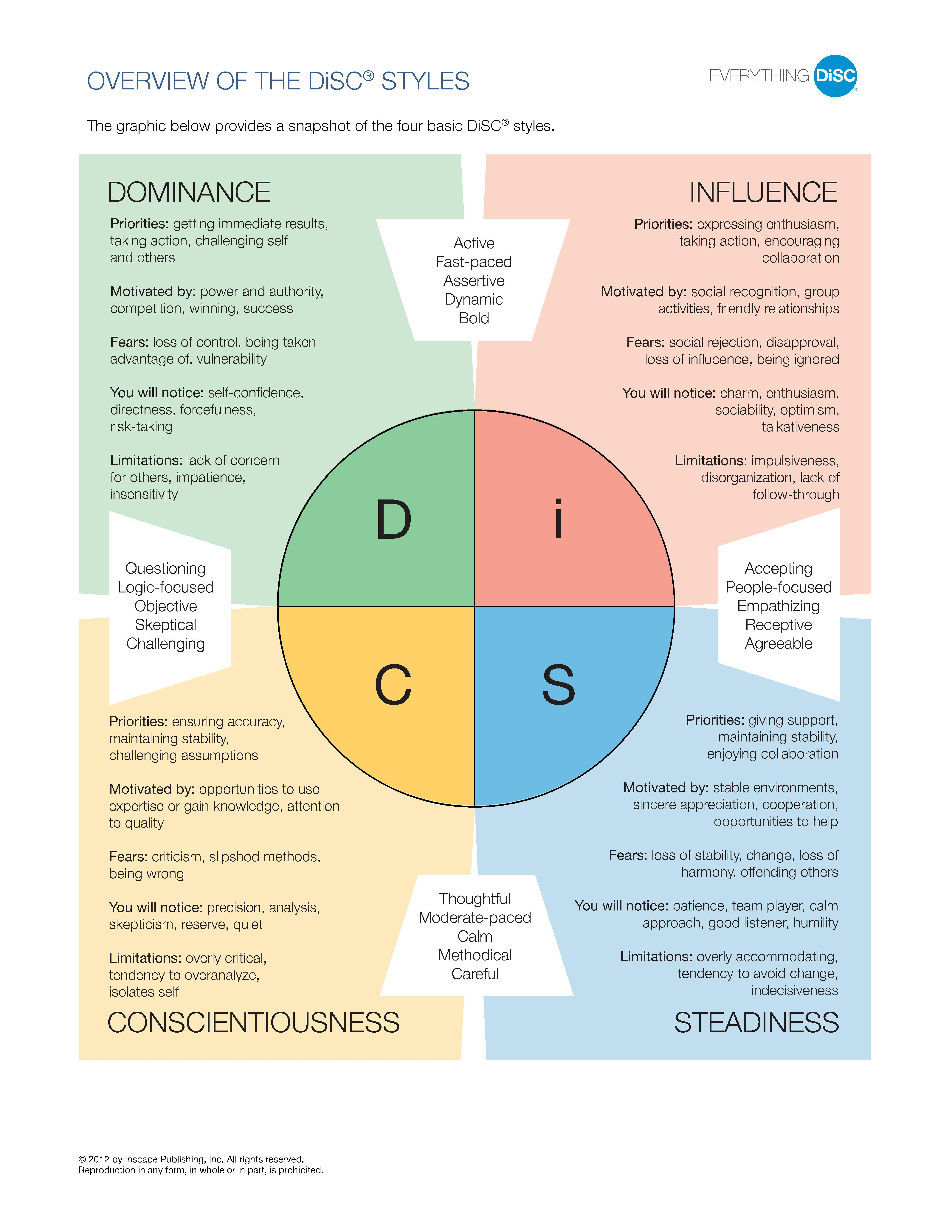DiSC Assessment Styles Overview