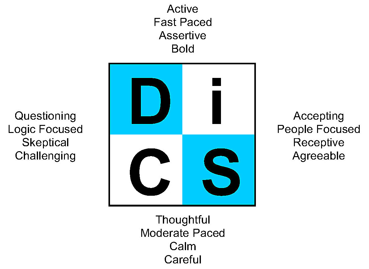 DiSC Model Two