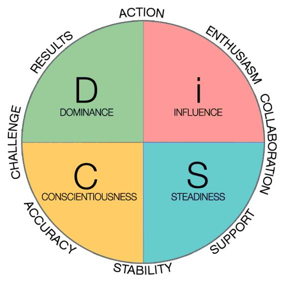 Workplace Relationships DiSC Map