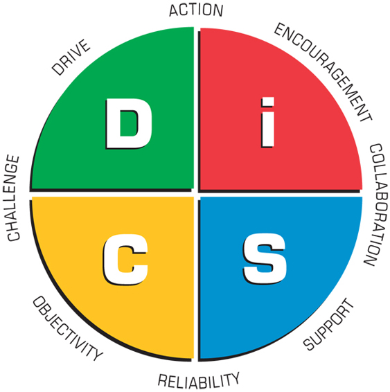 Everything DiSC Management Profile Map