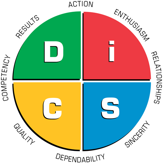 The Everything DiSC Sales Map