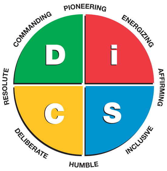The Everything DiSC Work of Leaders Style Map