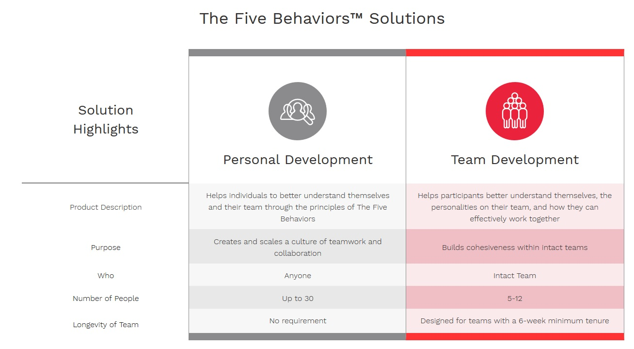 Five Behaviors Solutions