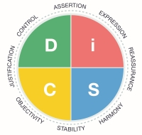 Everything DiSC Productive Conflict DiSC Map